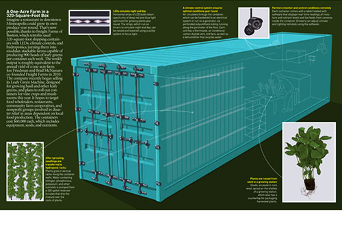 Foto: freightfarms.com