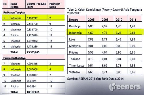 Tabel 1 (kiri): Volume Produksi dan Peringkat Negara-Negara ASEAN 2012. Sumber: Pusat Data dan Informasi SEAFish for Justice/KIARA (Juni 2015), diolah dari SOFIA (FAO, 2014.. Tabel 2 (kanan): Celah Kemiskinan (Poverty Gaps) di Asia Tenggara 2005-2011. Sumber: ASEAN, 2011 dan Bank Dunia, 2014