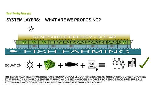 Smart Floating Farms (SFF). Foto: inhabitat.com
