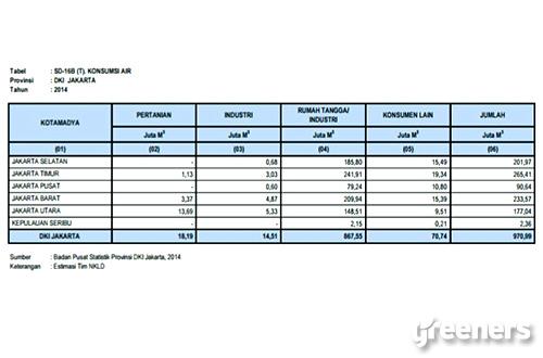 Tabel Konsumsi air di Provinsi DKI Jakarta selama tahun 2014. Sumber: Badan Pusat Statistik DKI Jakarta
