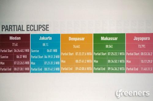 Tabel sebaran gerhana matahari sebagian di beberapa wilayah di Indonesia. Sumber: Langit Selatan