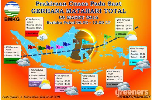 Prakiraan cuaca pada saat Gerhana Matahari Total pada tanggal 9 Maret 2016. Sumber: BMKG