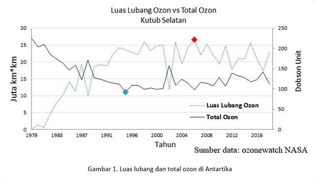 Pelestarian Ozon Demi Meningkatkan Kualitas Hidup Manusia Gambar.01