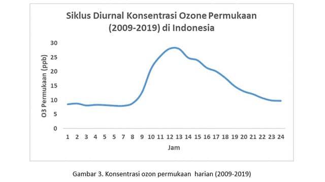 Pelestarian Ozon Demi Meningkatkan Kualitas Hidup Manusia Gambar.03