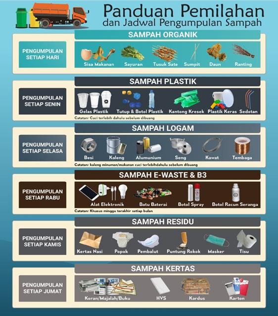 Infografis Pemilahan Sampah