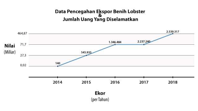 data pencegahan ekspor benih lobster