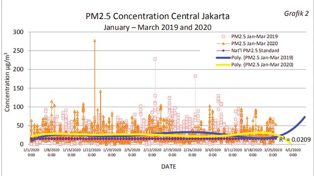 Kualitas Udara di Jakarta Pusat