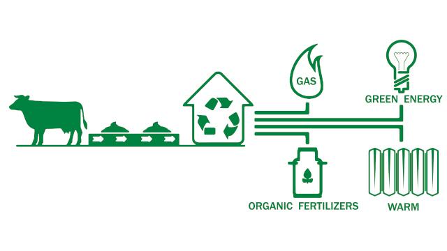 Pembuatan Biogas
