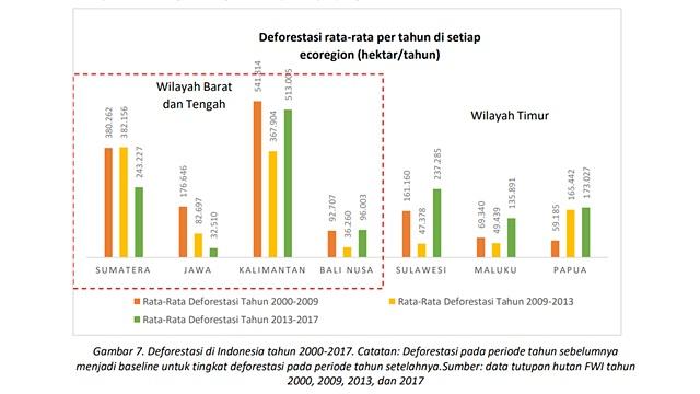 Data deforestasi