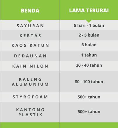 Perbedaan Biodegradable dan Compostable